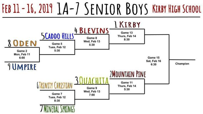 1A-7 Sr District Brackets
